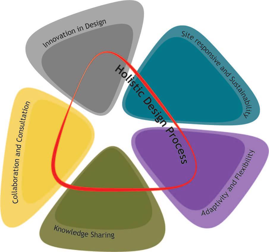 What is Organization Design