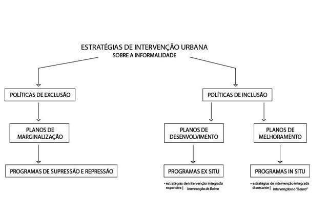 Raquel Henriques . Políticas Urbanas de Assentamento