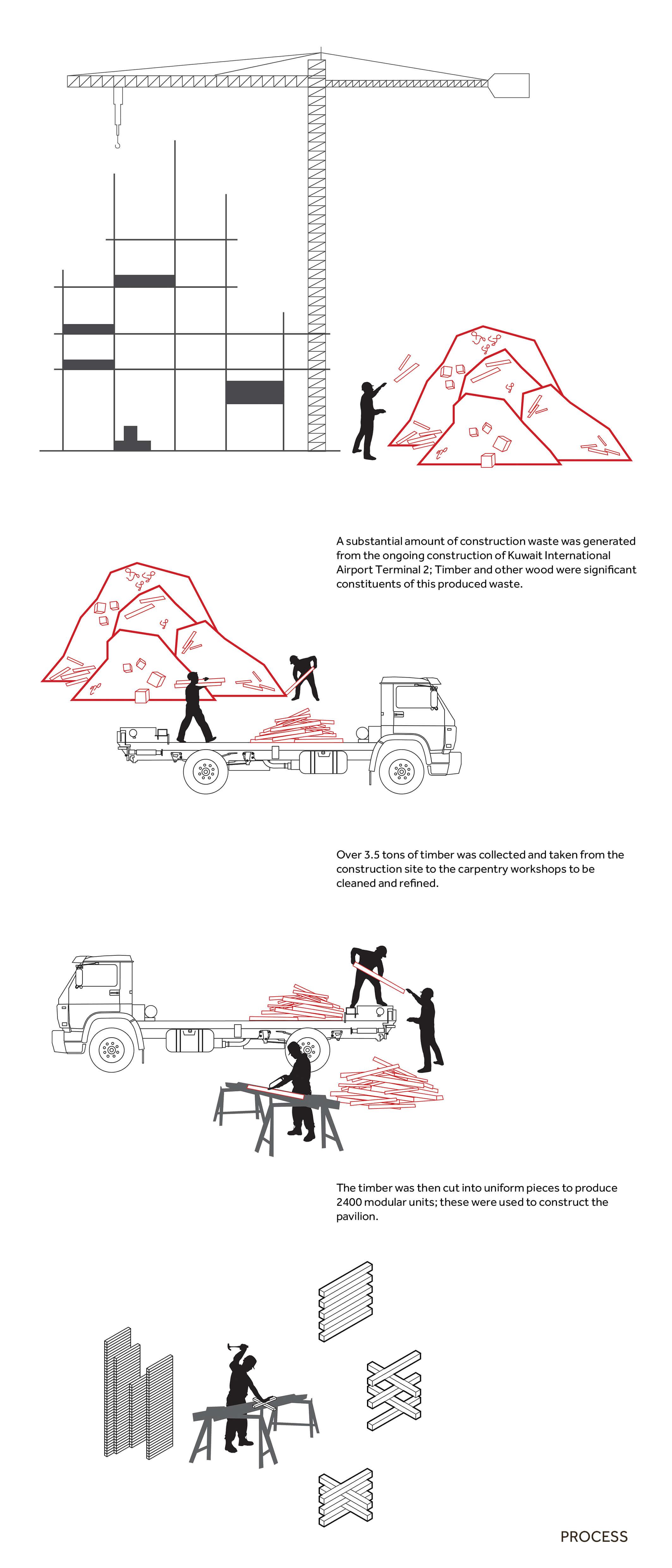 Unit+ Recycled Pavilion diagram Kuwait City 2019 Diagram by Studio Toggle