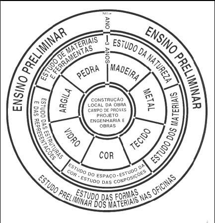 As origens e os caminhos da escola de Bauhaus