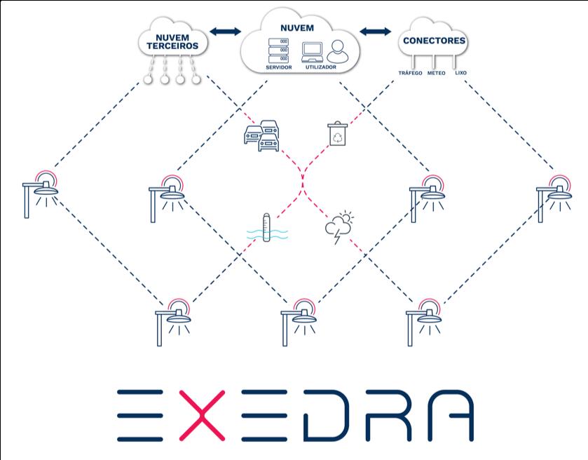 Grupo Schréder lança nova plataforma IoT para luminação e cidades inteligentes – a Schréder Exedra